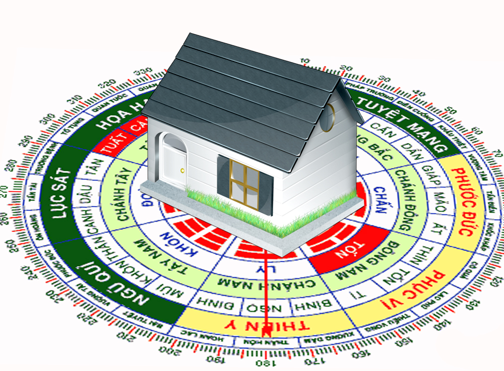 How to determine the direction of the house according to Feng Shui (1)