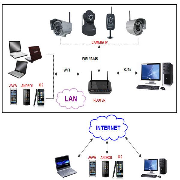 Camera quan sát nên sử dụng loại nào tốt - Nhà Đẹp Số (1)