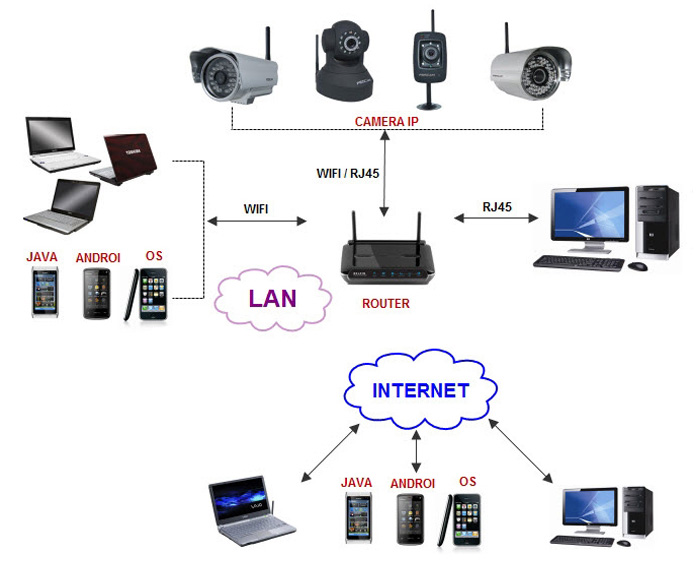 Camera wifi là gì? Ưu và nhược điểm của Camera wifi - Nhà Đẹp Số 1