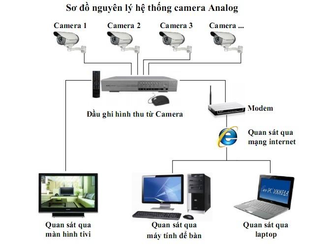 Mô hình hoạt động của hệ thống camera analog_nhà đẹp số
