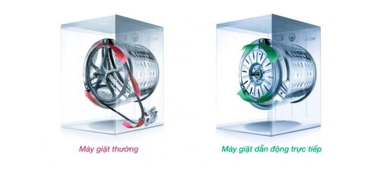 máy giặt inverter la gi-nha-dep-so (3)