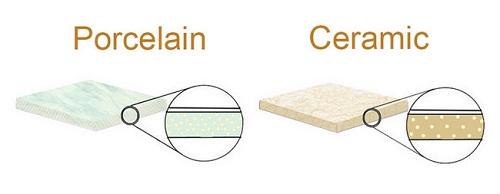 thành phần cấu tạo gạch porcelain