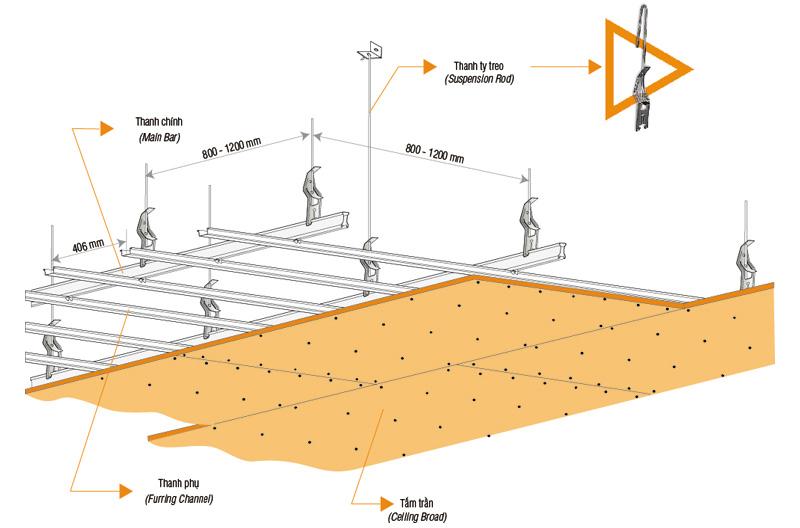 kết cấu trần thạch cao chìm