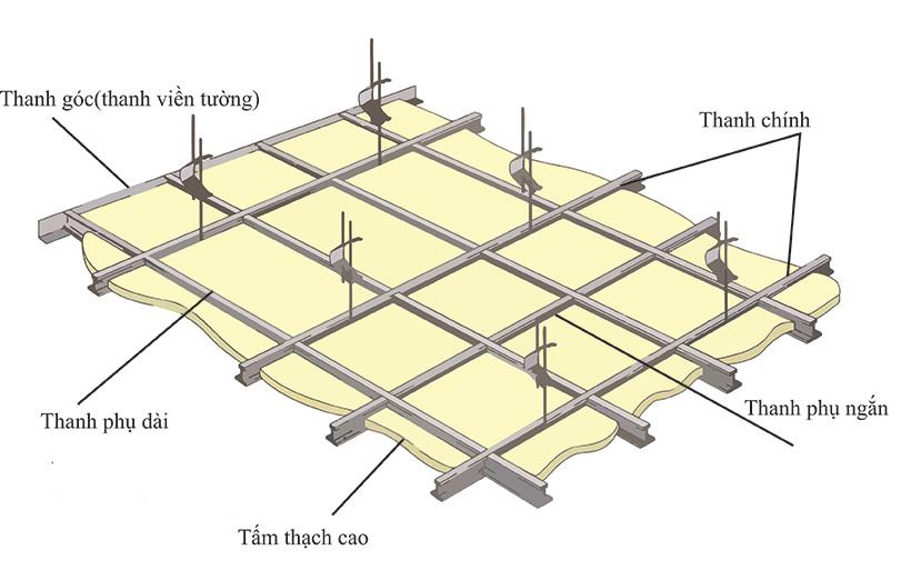 kết cấu trần thạch cao nổi