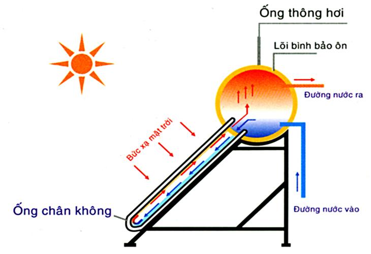 Nguyên lý hoạt động máy nước nóng ống chân không.