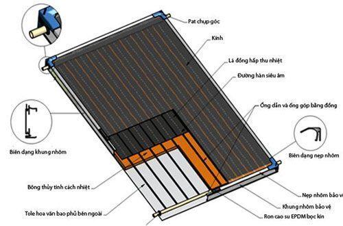 Nguyên lý hoạt động của máy nước nóng năng lượng mặt trời loại tấm phẳng